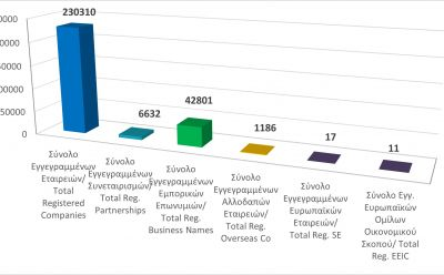 Total registered business entities as at 31/1/21 photo